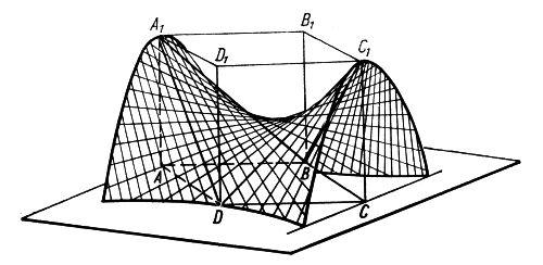 Wydzielanie płata z powierzchni siodłowej paraboloidy hiperbolicznej
