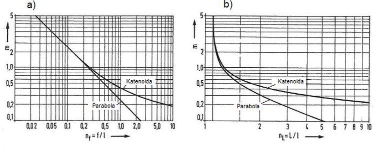 Dokładność aproksymacji linii łańcuchowej cięgna parabolą.