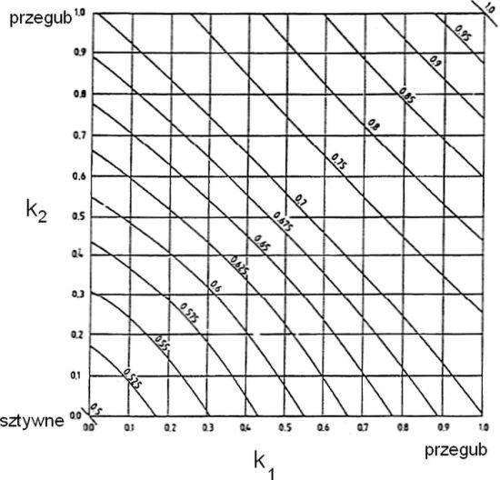 Rys 10 Nomogram współczynnika wyboczeniowego dla układów nieprzesuwnych