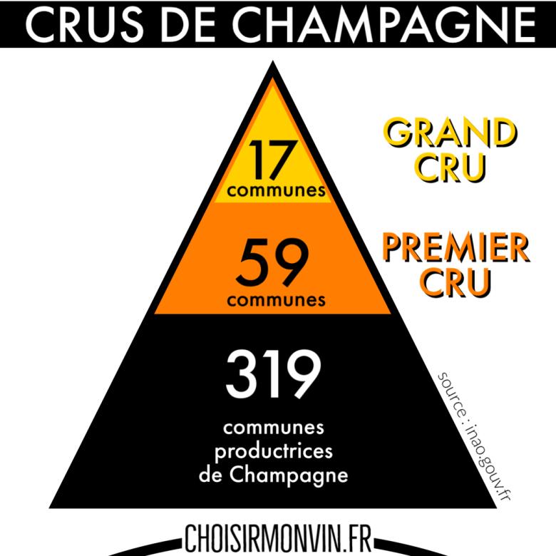 infographie champagne nombre de communes crus grand cru premier cru
