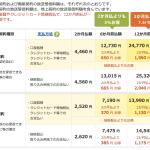 NHK受信料は、一括&クレジット払いがお得!