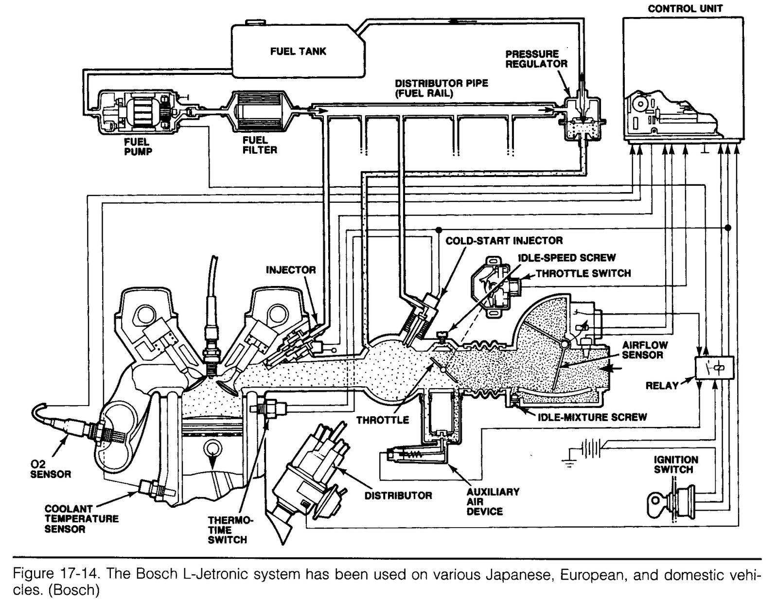 Mesin Efi Elektronik Fuel Injection