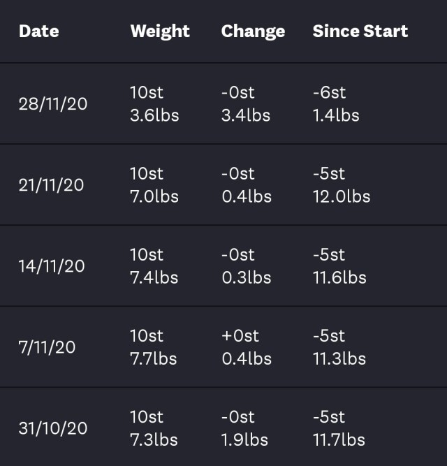The dreaded weight loss plateau