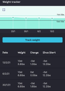 Weigh In 13th Feb 2021 - POkemon Go & Weight Loss
