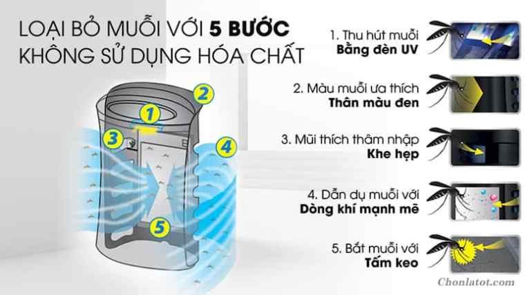 Chức năng bắt muỗi của máy lọc không khí Sharp