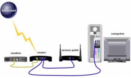 Phân biệt các thiết bị mạng wifi