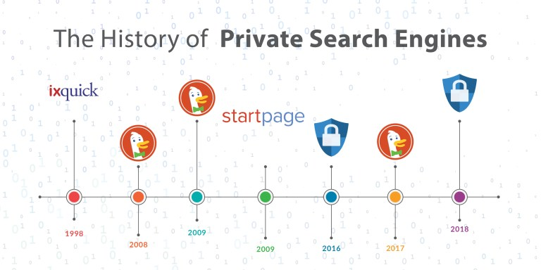 private-search-engine-timeline