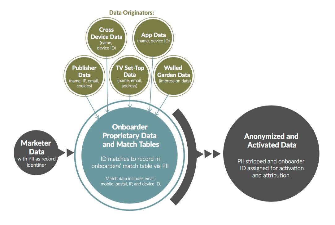 Data Originators from the Winterberry Group Report