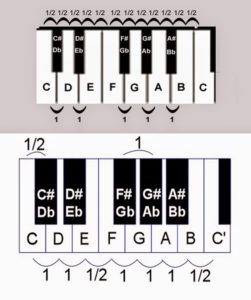 What is a chord at music