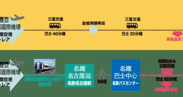 從名古屋機場直奔購物中心 長島樂園 三井暢貨中心 JazzDream Nagashima