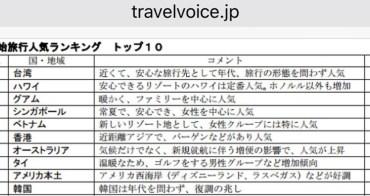 2016年最新,日本人海外旅行首選:台灣,2015年台灣海外旅行大幅成長:日本