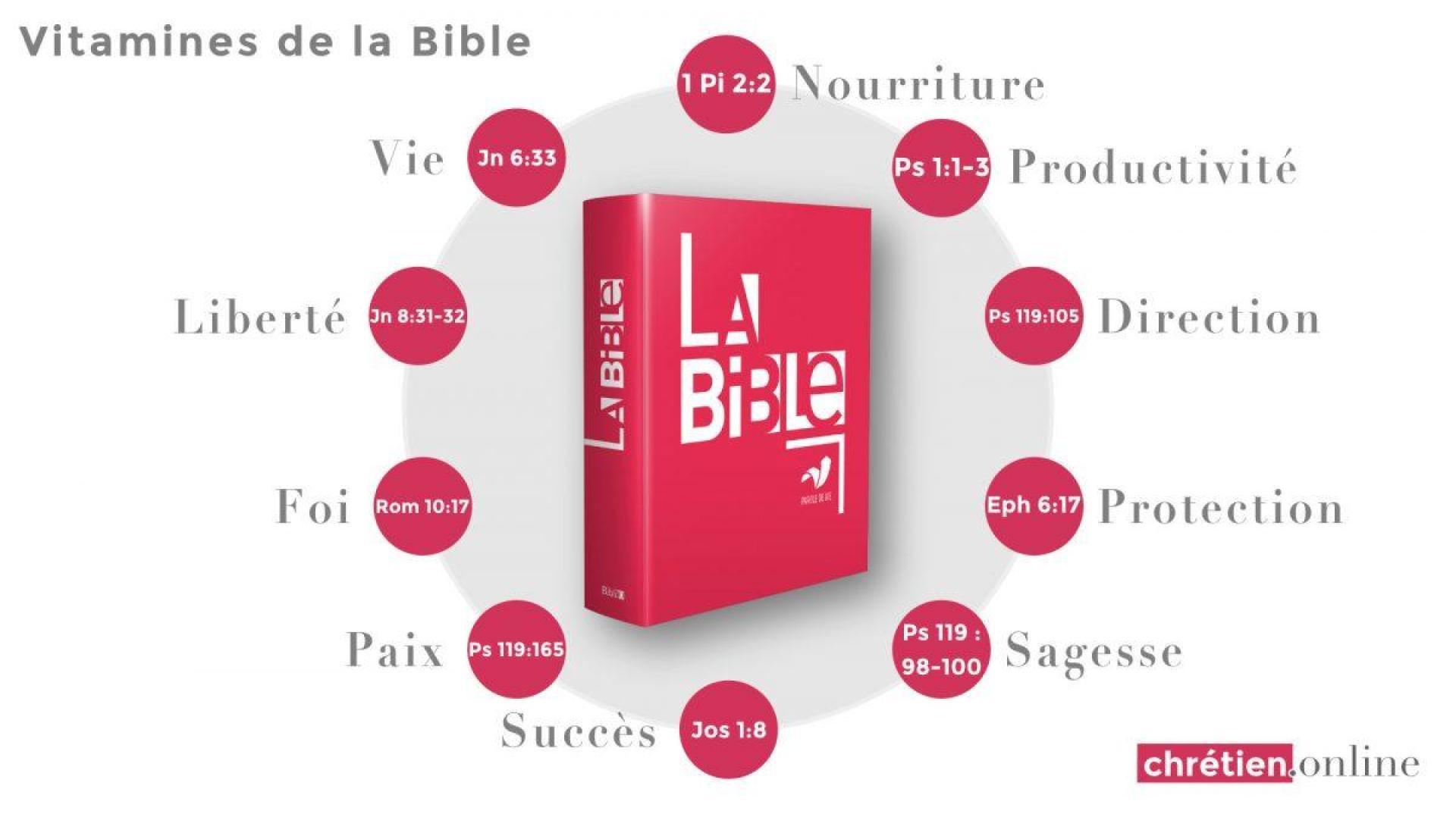 Les vitamines Bibliques