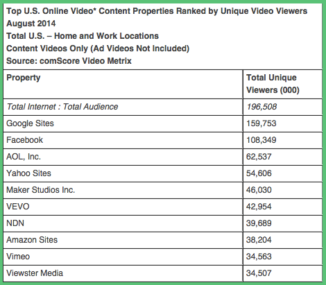 Online Video Marketing Chart