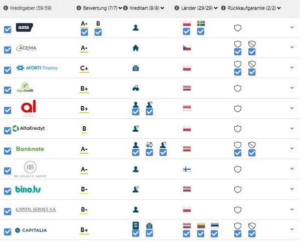 Kredit-Anbahner stammen aus den verschiedensten Ländern weltweit