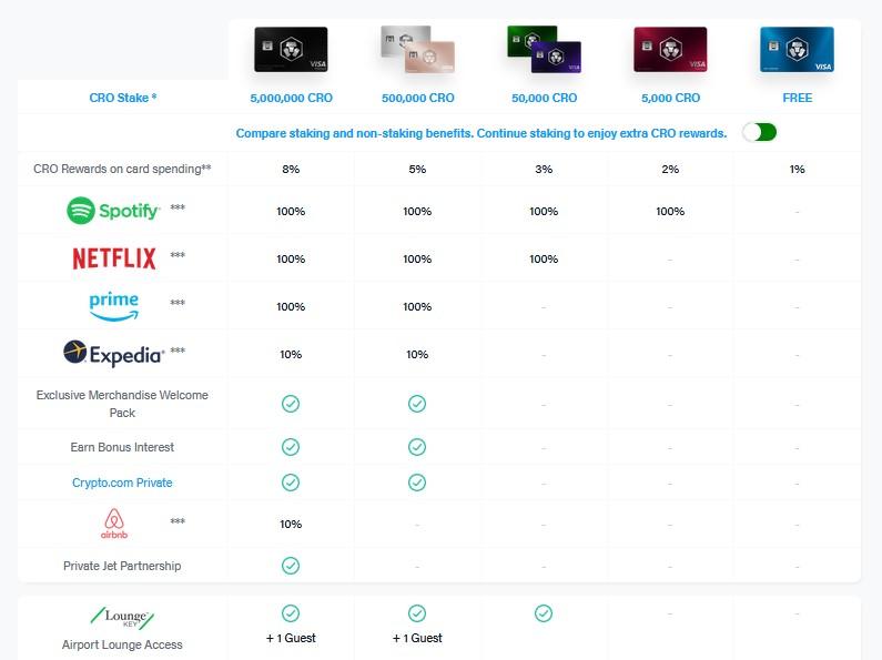 Auflistung der Kreditkarten auf crypto.com