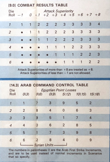 Combat Results Table and Arab Command Control Table, Sinai (SPI)