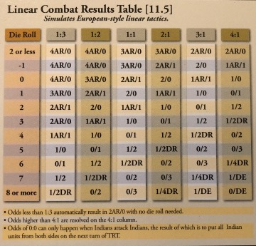 Linear Combat Result Table Closeup from End of Empire