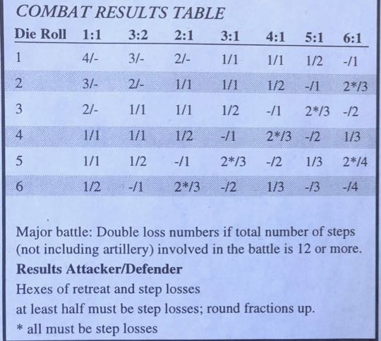 Murmansk 1941, Combat Results Table Detail