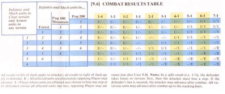 The China War, Combat Results Table