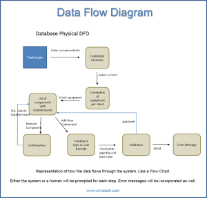 Data Flow Diagrams  DFD Diagrams   Chris Bell