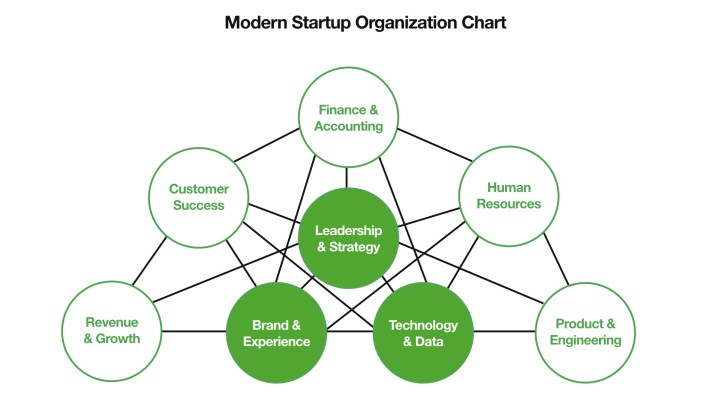 Startup Growth Team Org Chart