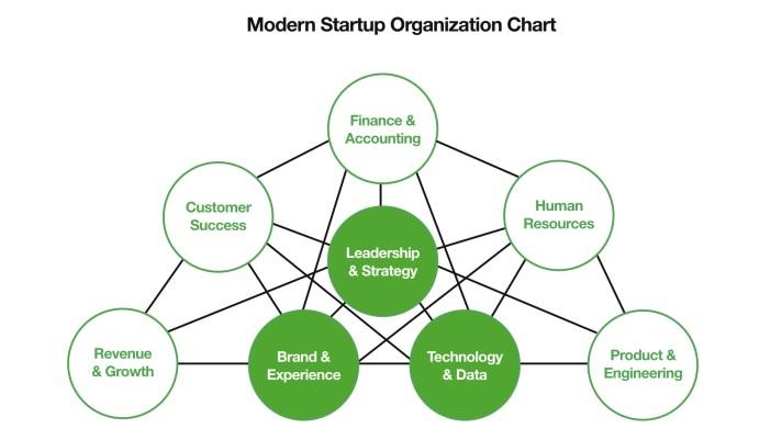 Startup Growth Team Org Chart