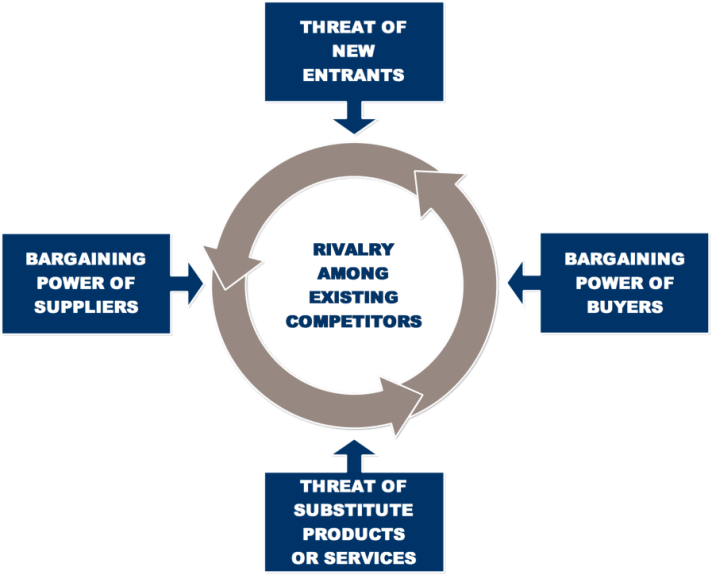 Michael Porter's Five Forces Model of Competitive Strategy