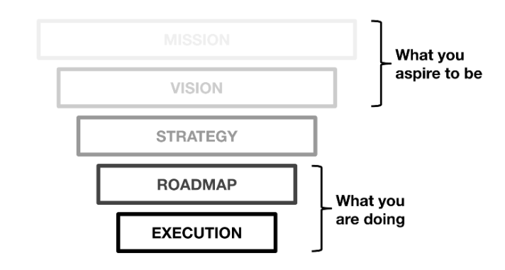 Product Strategy Framework