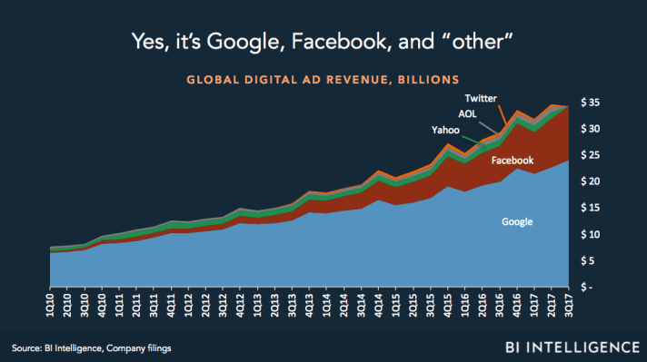 Facebook Google Communication Censorship and Market Share