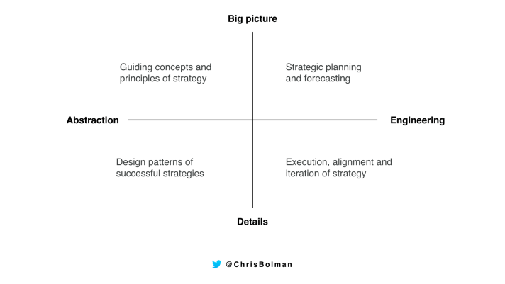 how to learn strategy