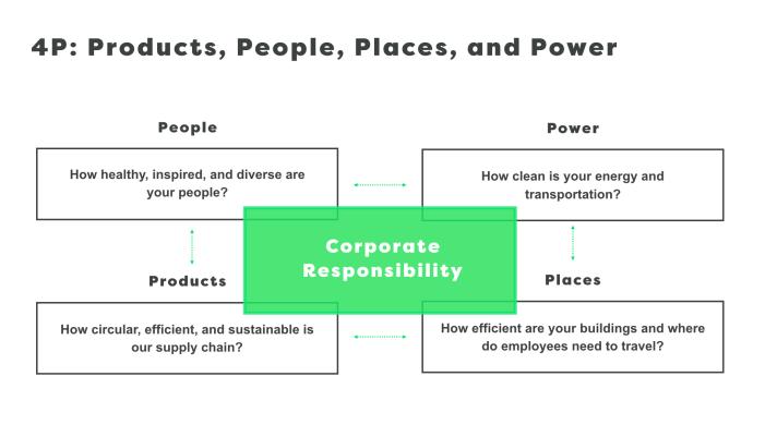 4P Corporate Social Responsibility Framework