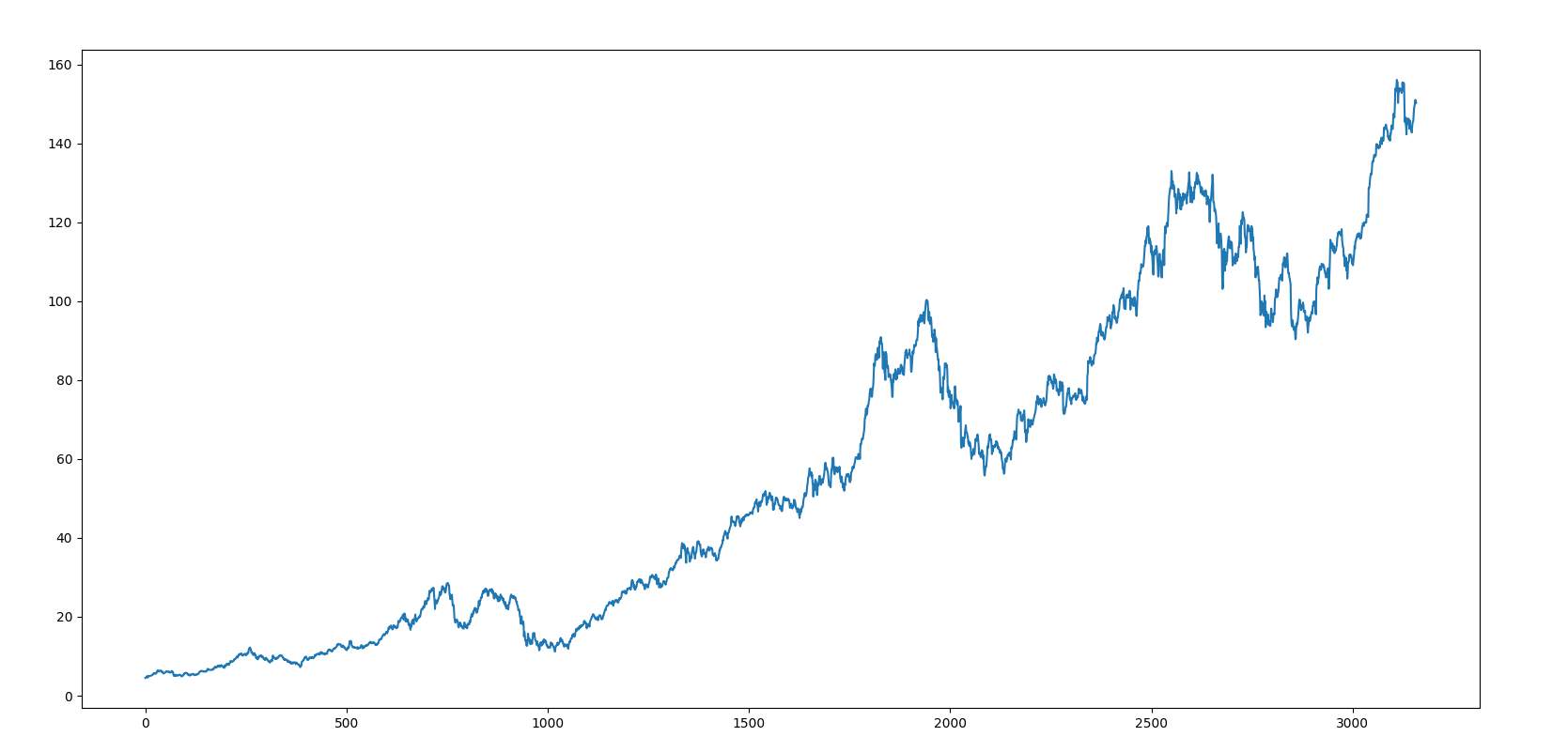 Download Historical Stock Data With R And Python