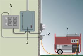 portable generator connected to house via transfer switch