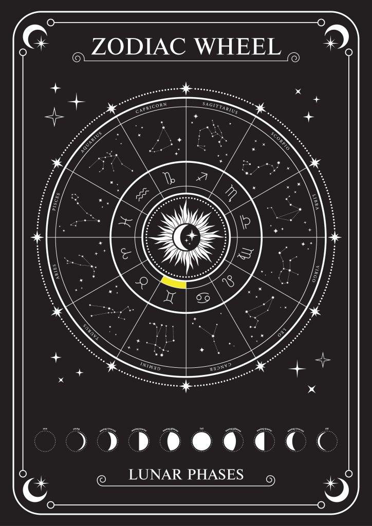 Gemini-Zodiac-Wheel