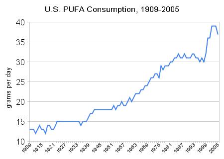pufaconsumption