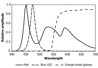 Melatonin graph
