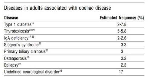 table showing associations of other diseases with celiac disease