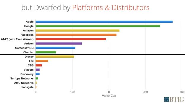 Market Caps of Content Companies vs Distributors via BTIG