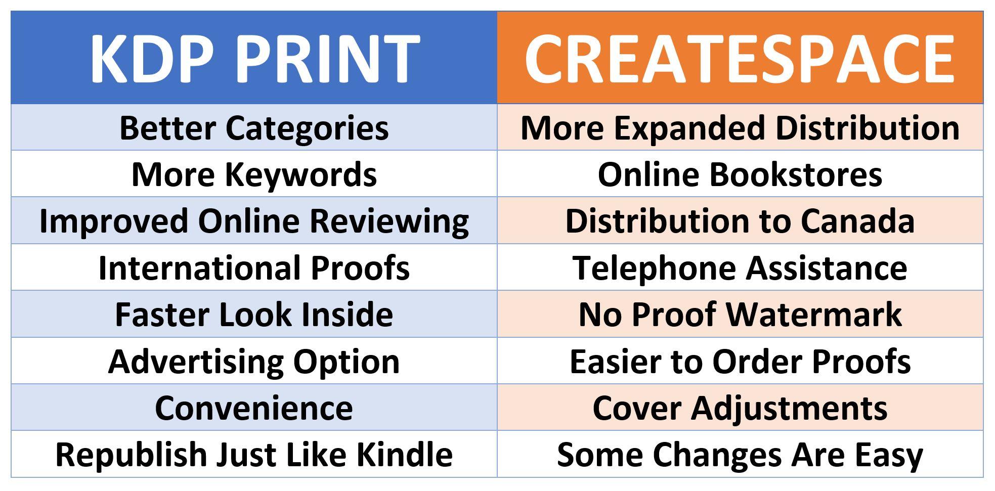 Kdp Print Vs Createspace Comparing The Little Details Chrismcmullen
