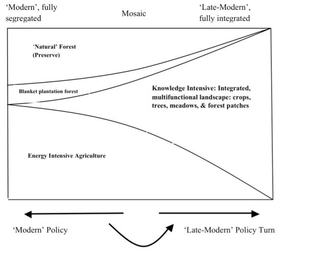 Post-Modern turn