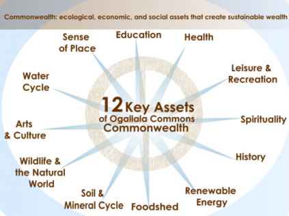 12keyassets Ogallala Common