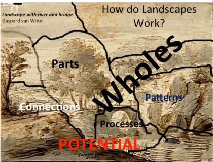 How landscapes work