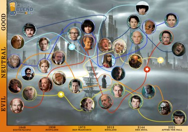 Cloud Atlas evil - natural - good