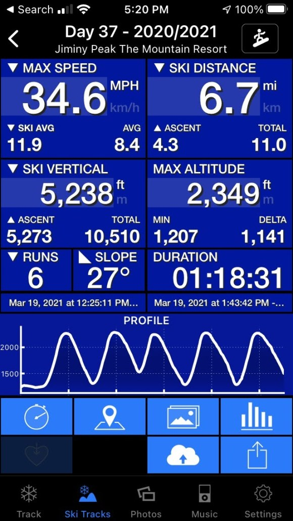 Max speed is 24.6 mph and ski average is 11.9 and regular average is 8.4.