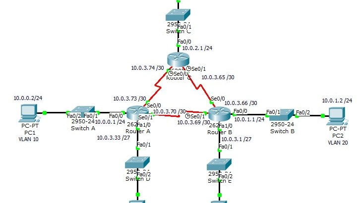OSPF_Diagram