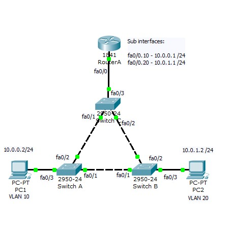 Configure verify and troubleshoot intervlan routing intervla diagram greentooth Images