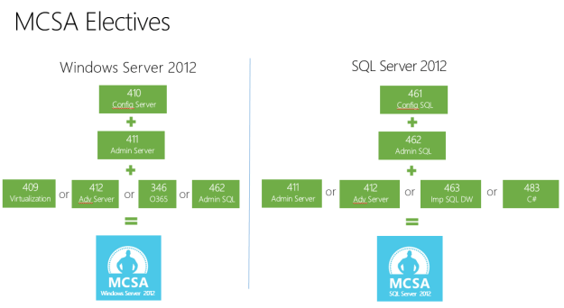 MCSA electives Server 2012