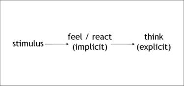 How_stimulus_is_recalled_one_3