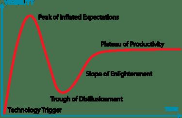 Gartner_hype_cycle