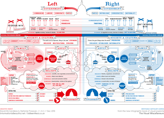 Left vs Right Information is Beautiful